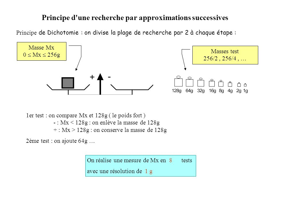 Principe d une recherche par approximations successives