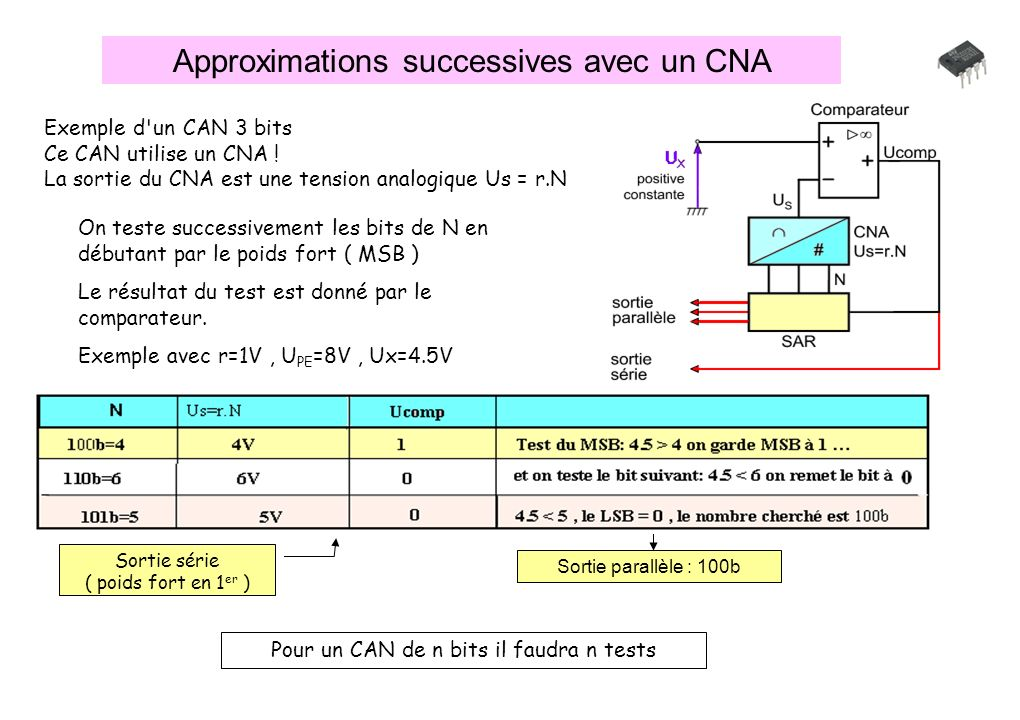 Approximations successives avec un CNA