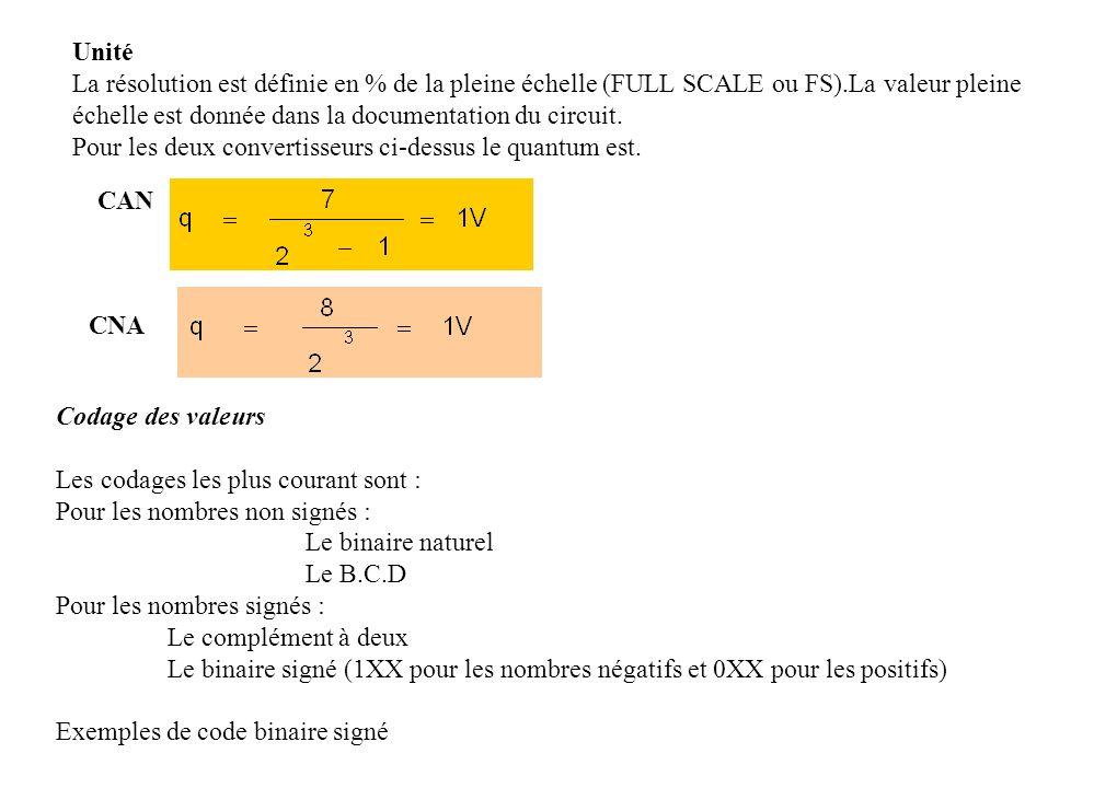Unité La résolution est définie en % de la pleine échelle (FULL SCALE ou FS).La valeur pleine échelle est donnée dans la documentation du circuit.