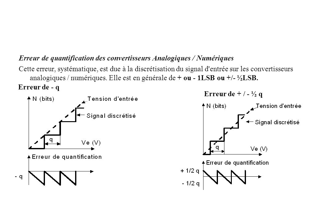 Erreur de quantification des convertisseurs Analogiques / Numériques