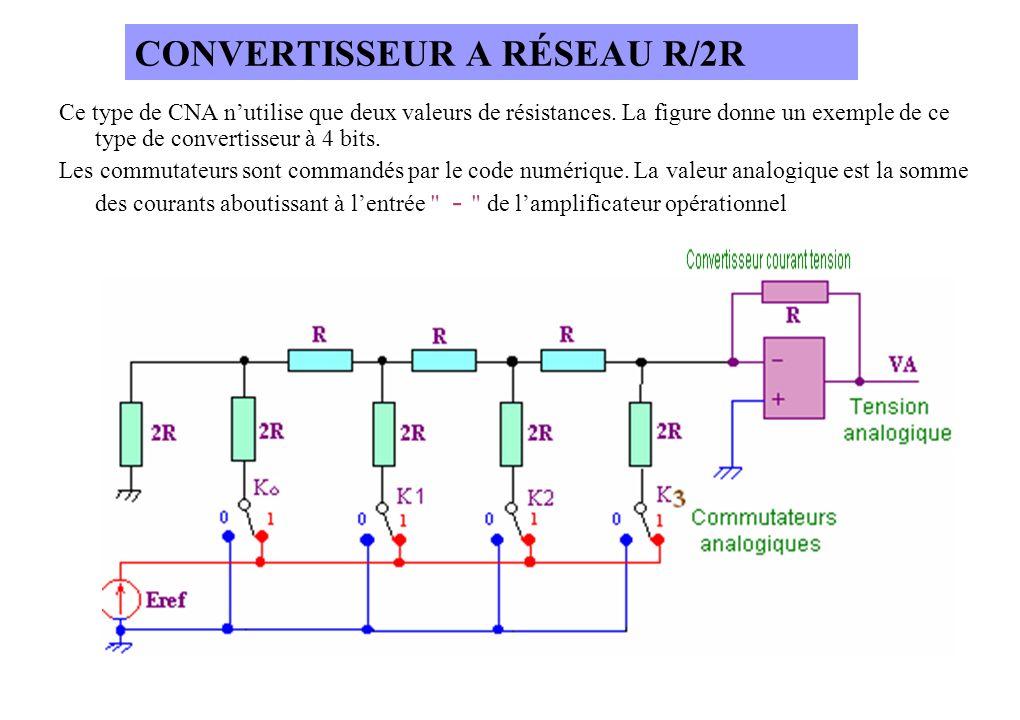 CONVERTISSEUR A RÉSEAU R/2R