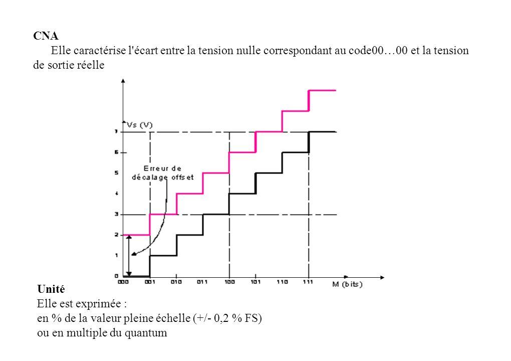 CNA Elle caractérise l écart entre la tension nulle correspondant au code00…00 et la tension de sortie réelle.