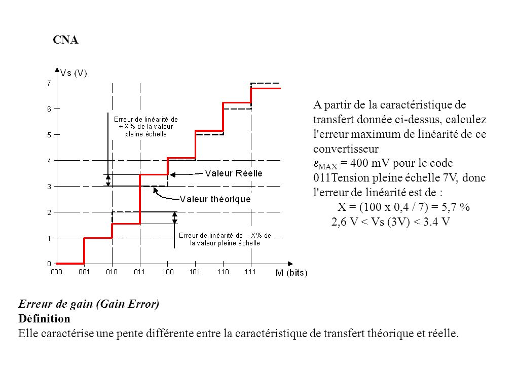 CNA A partir de la caractéristique de transfert donnée ci-dessus, calculez l erreur maximum de linéarité de ce convertisseur.