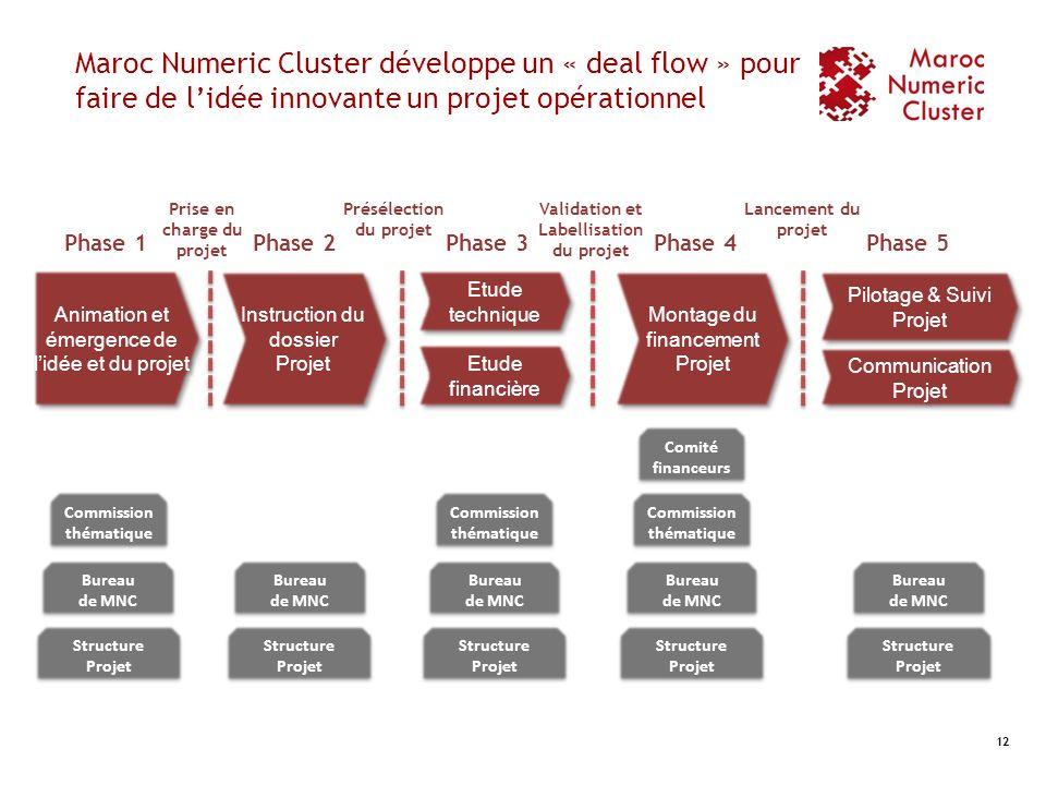 Maroc Numeric Cluster développe un « deal flow » pour faire de l'idée innovante un projet opérationnel