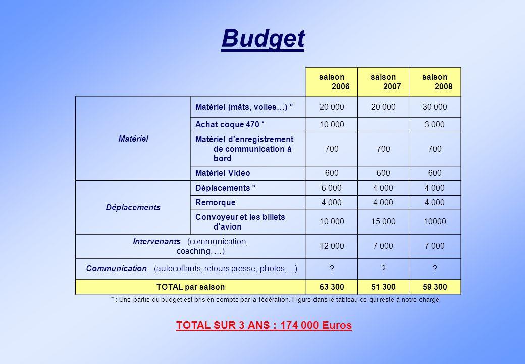 Budget TOTAL SUR 3 ANS : 174 000 Euros saison 2006 saison 2007