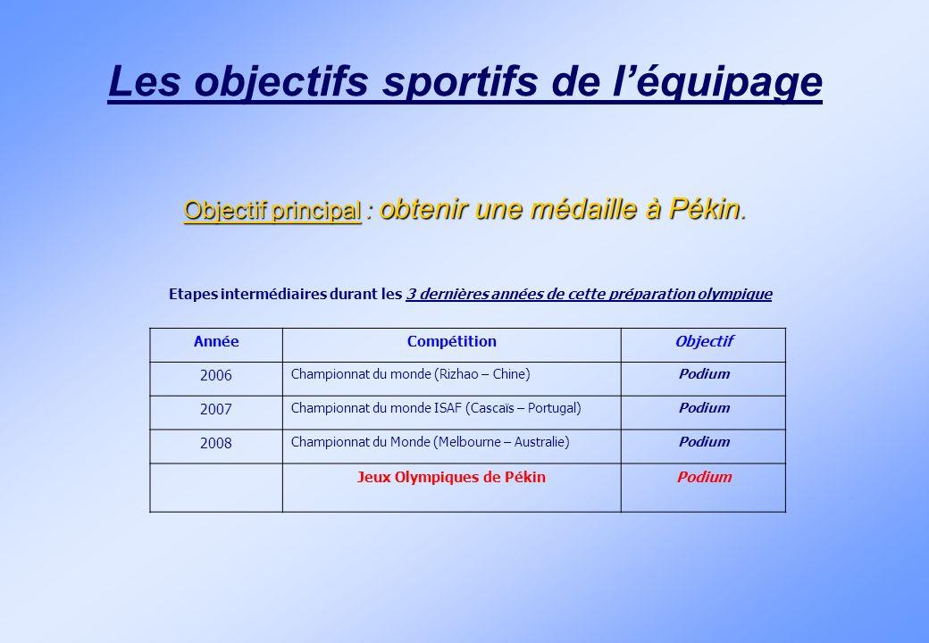 Les objectifs sportifs de l'équipage