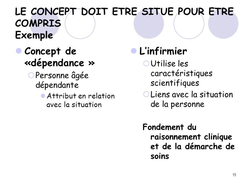 LE CONCEPT DOIT ETRE SITUE POUR ETRE COMPRIS Exemple