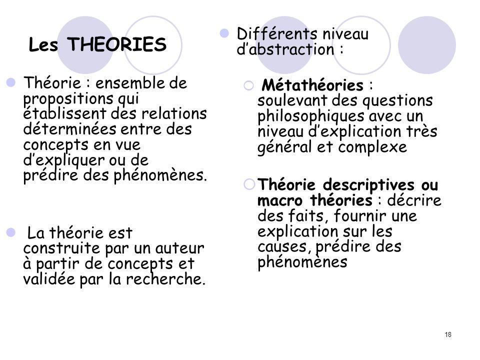 Les THEORIES Différents niveau d'abstraction :