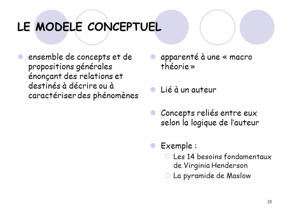LE MODELE CONCEPTUEL ensemble de concepts et de propositions générales énonçant des relations et destinés à décrire ou à caractériser des phénomènes.