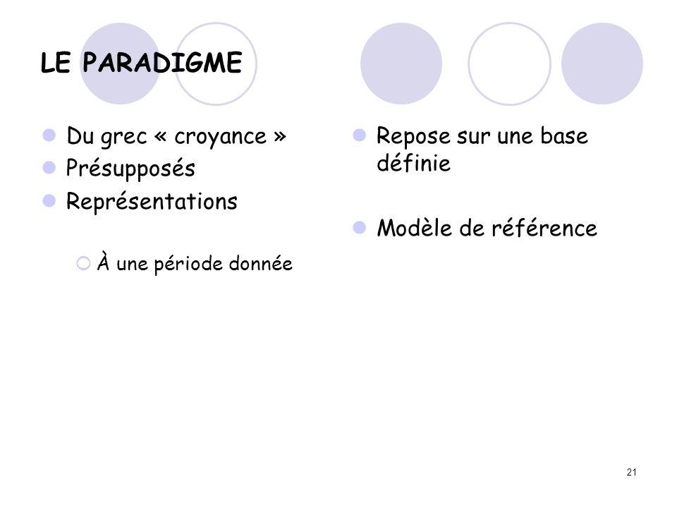 LE PARADIGME Du grec « croyance » Présupposés Représentations