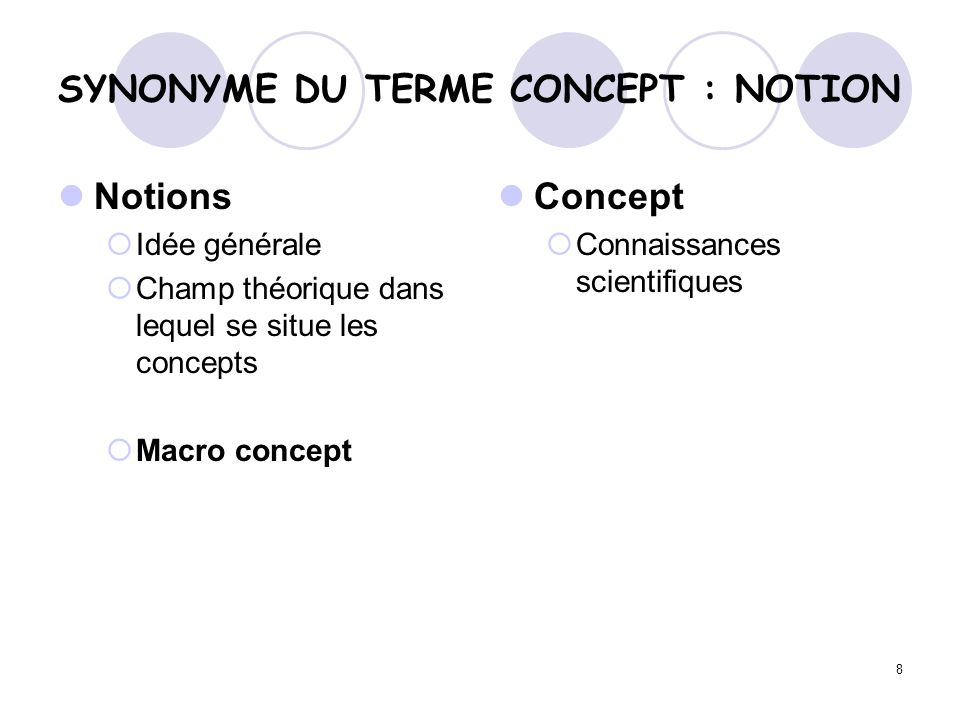SYNONYME DU TERME CONCEPT : NOTION