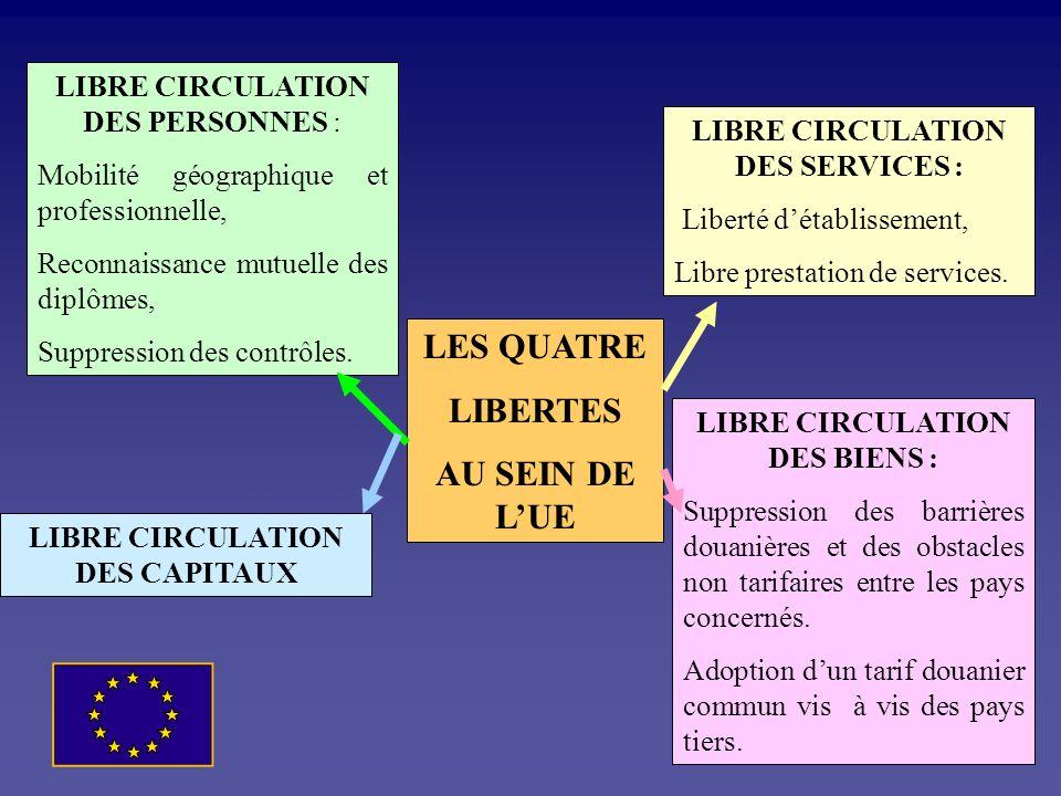LES QUATRE LIBERTES AU SEIN DE L'UE