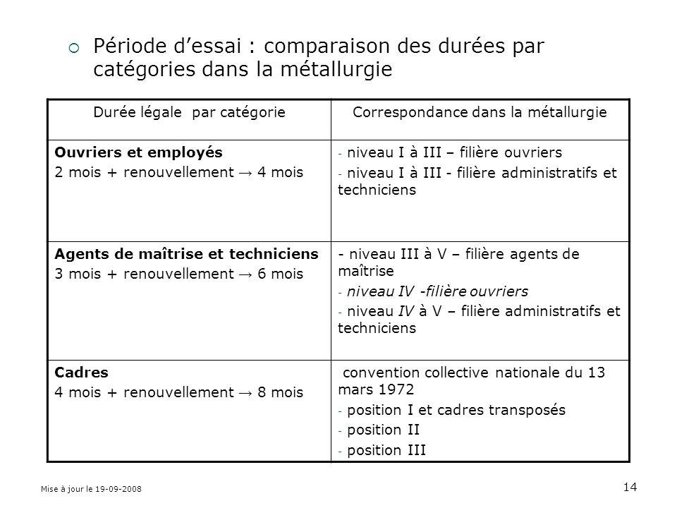 Période d'essai : comparaison des durées par catégories dans la métallurgie