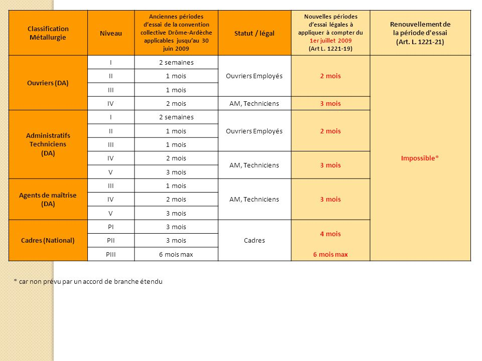 Classification Métallurgie Niveau Statut / légal
