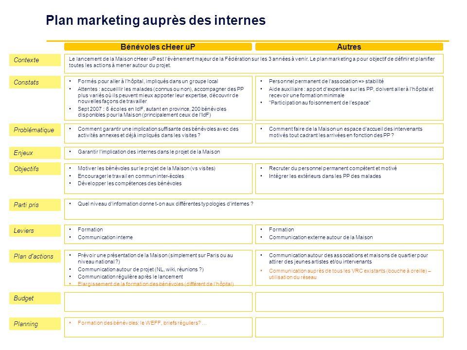Plan marketing auprès des internes