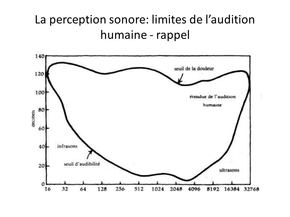 La perception sonore: limites de l'audition humaine - rappel