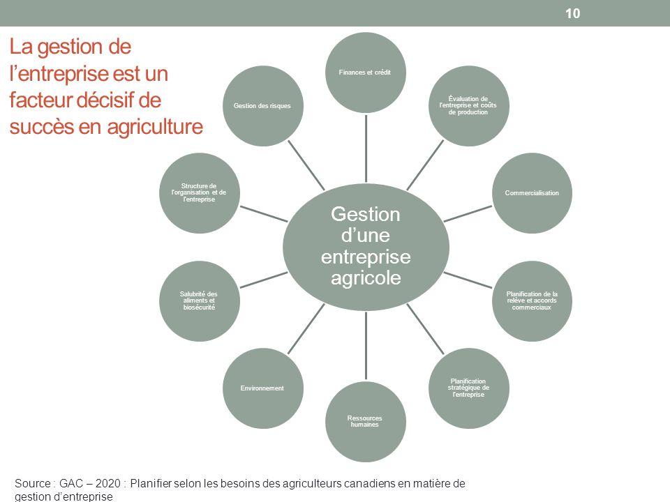La gestion de l'entreprise est un facteur décisif de succès en agriculture
