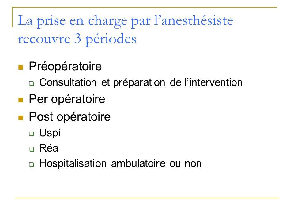 La prise en charge par l'anesthésiste recouvre 3 périodes