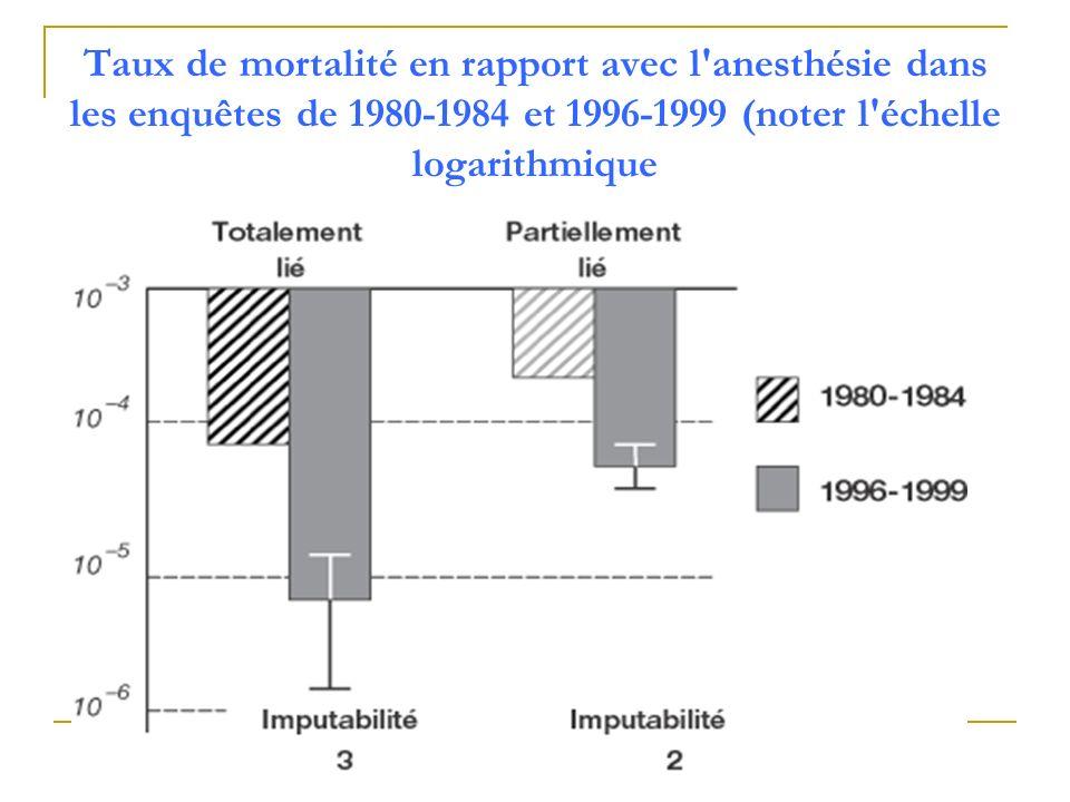 Taux de mortalité en rapport avec l anesthésie dans les enquêtes de 1980-1984 et 1996-1999 (noter l échelle logarithmique