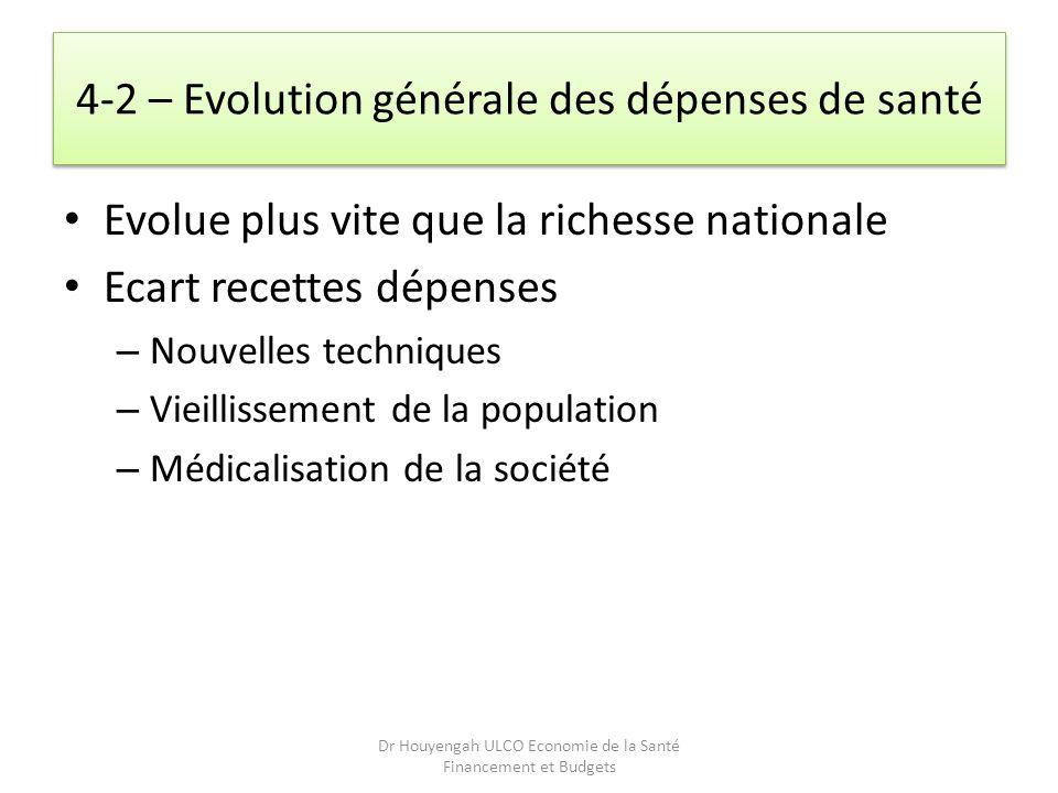 4-2 – Evolution générale des dépenses de santé