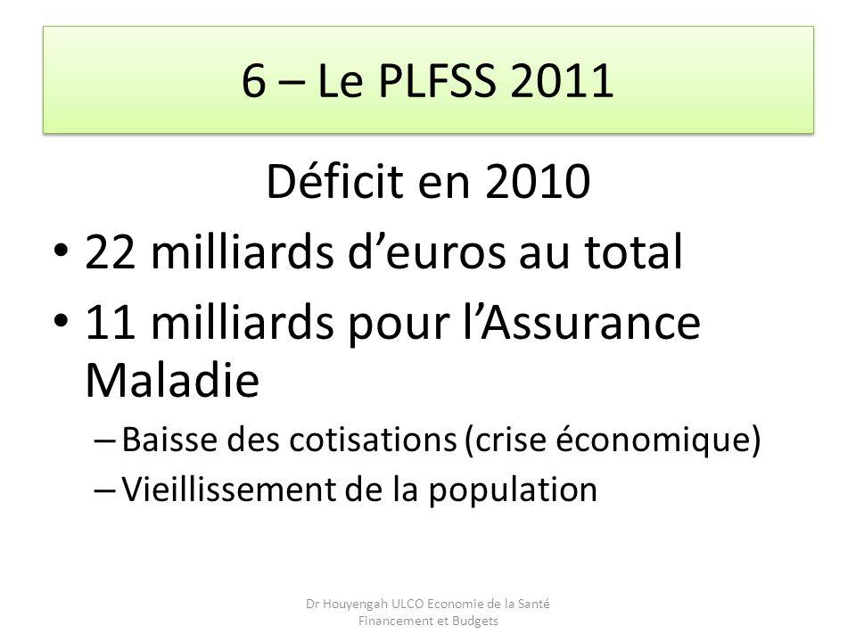 Dr Houyengah ULCO Economie de la Santé Financement et Budgets