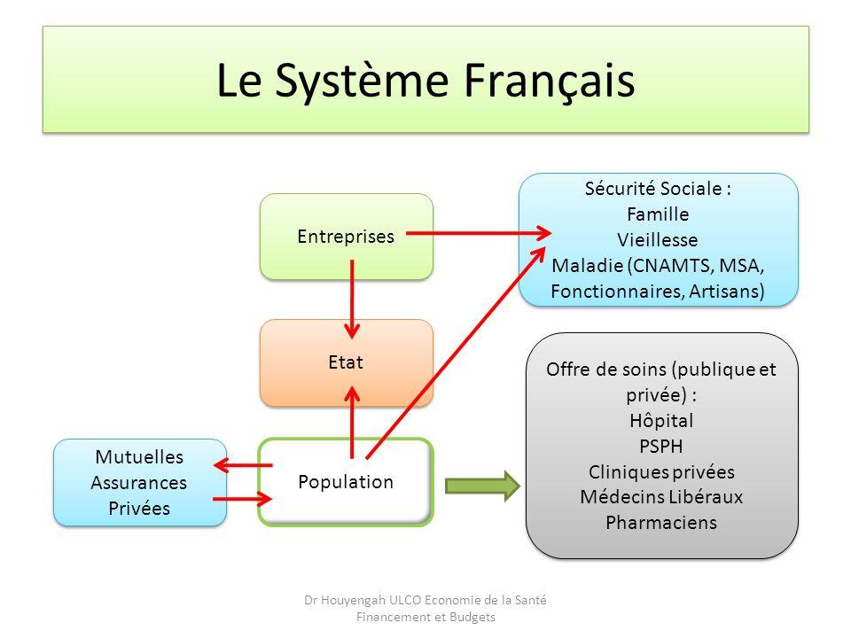 Le Système Français Sécurité Sociale : Famille Vieillesse Entreprises