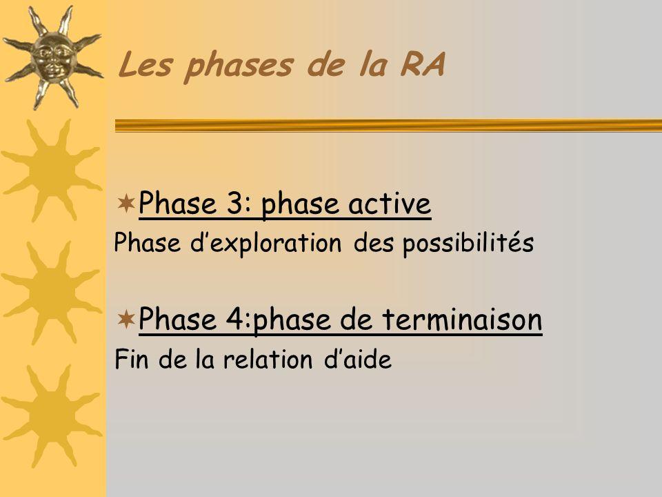 Les phases de la RA Phase 3: phase active Phase 4:phase de terminaison