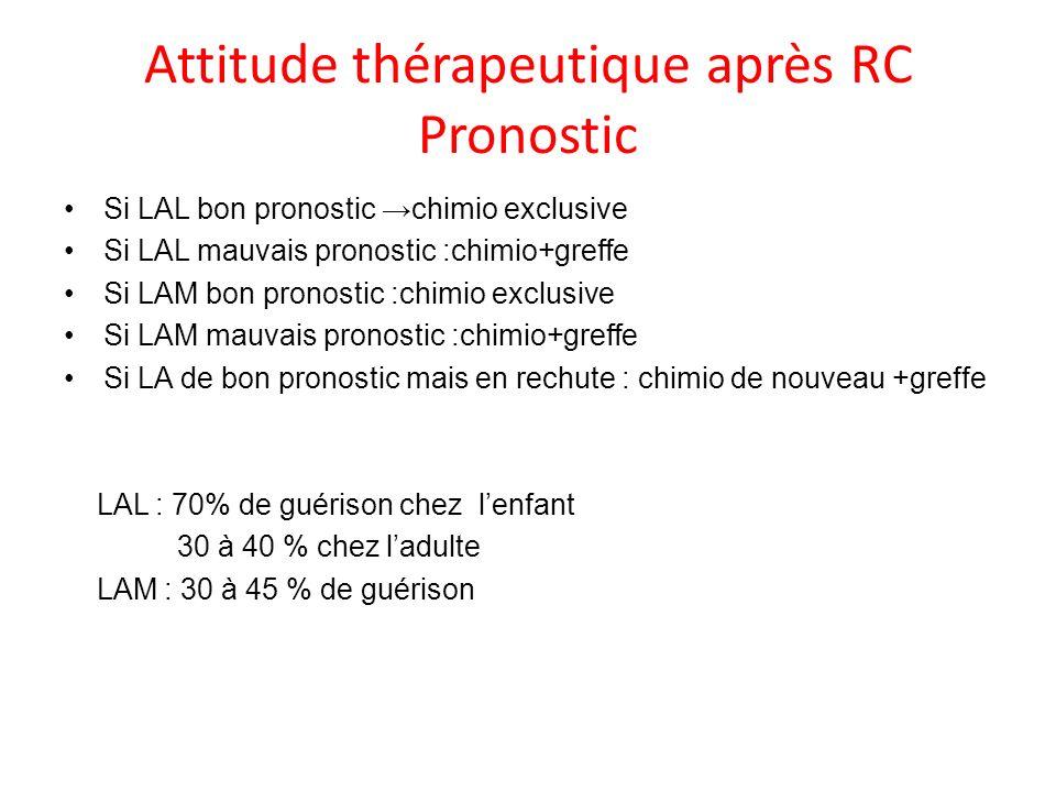 Attitude thérapeutique après RC Pronostic