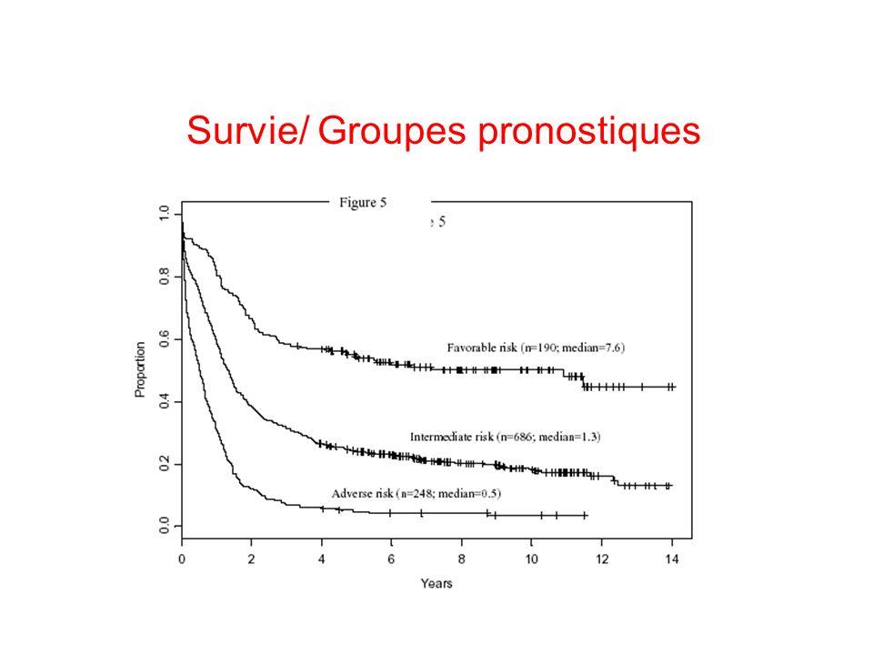 Survie/ Groupes pronostiques