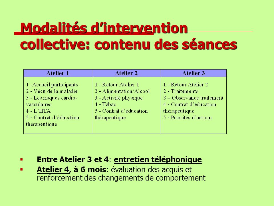 Modalités d'intervention collective: contenu des séances