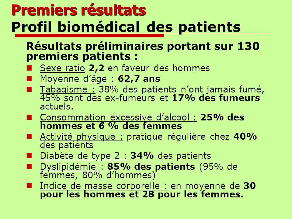Premiers résultats Profil biomédical des patients