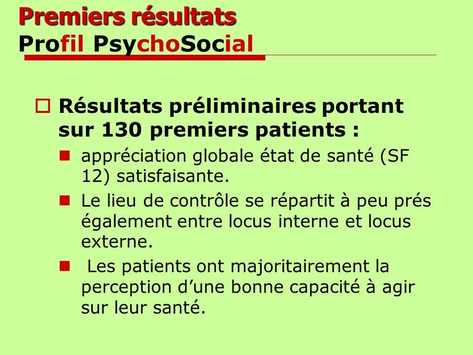 Premiers résultats Profil PsychoSocial