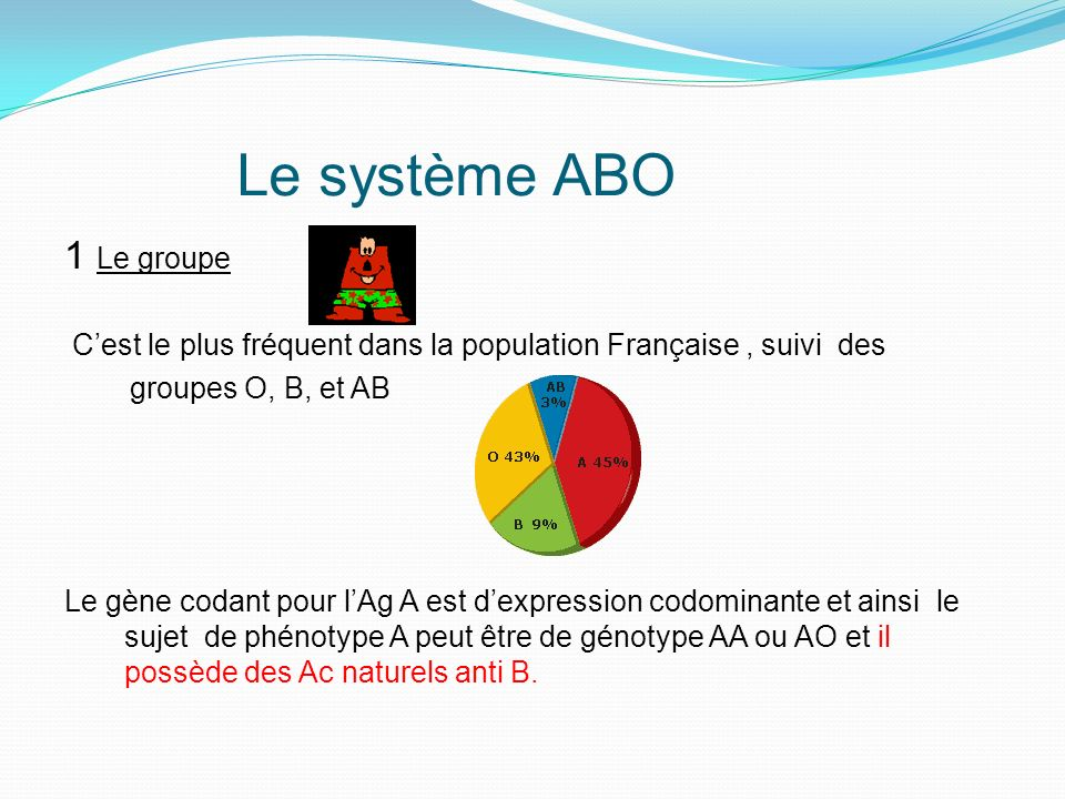 Le système ABO 1 Le groupe