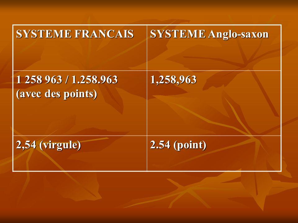 SYSTEME FRANCAIS SYSTEME Anglo-saxon. 1 258 963 / 1.258.963 (avec des points) 1,258,963. 2,54 (virgule)