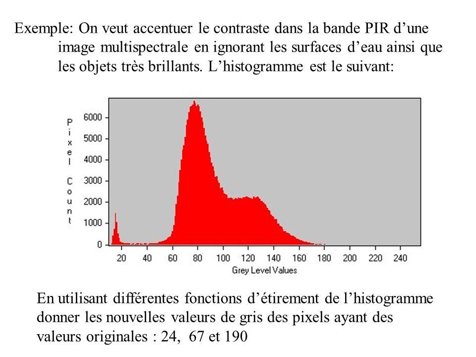 Exemple: On veut accentuer le contraste dans la bande PIR d'une image multispectrale en ignorant les surfaces d'eau ainsi que les objets très brillants. L'histogramme est le suivant: