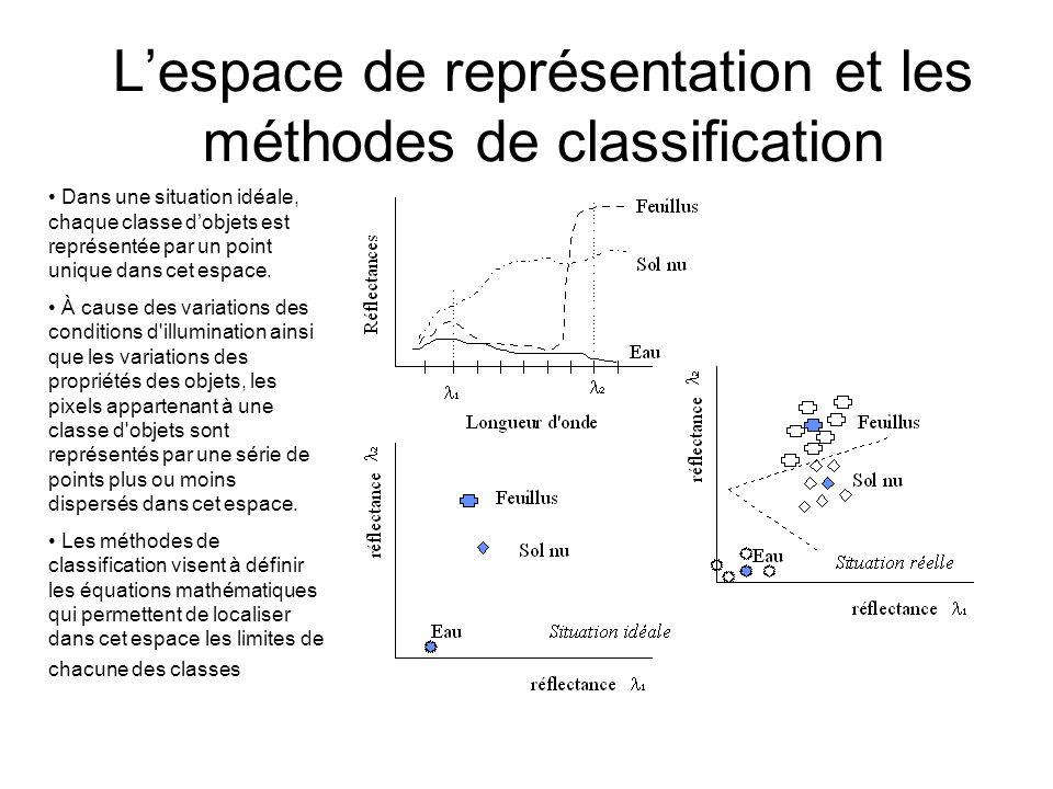 L'espace de représentation et les méthodes de classification