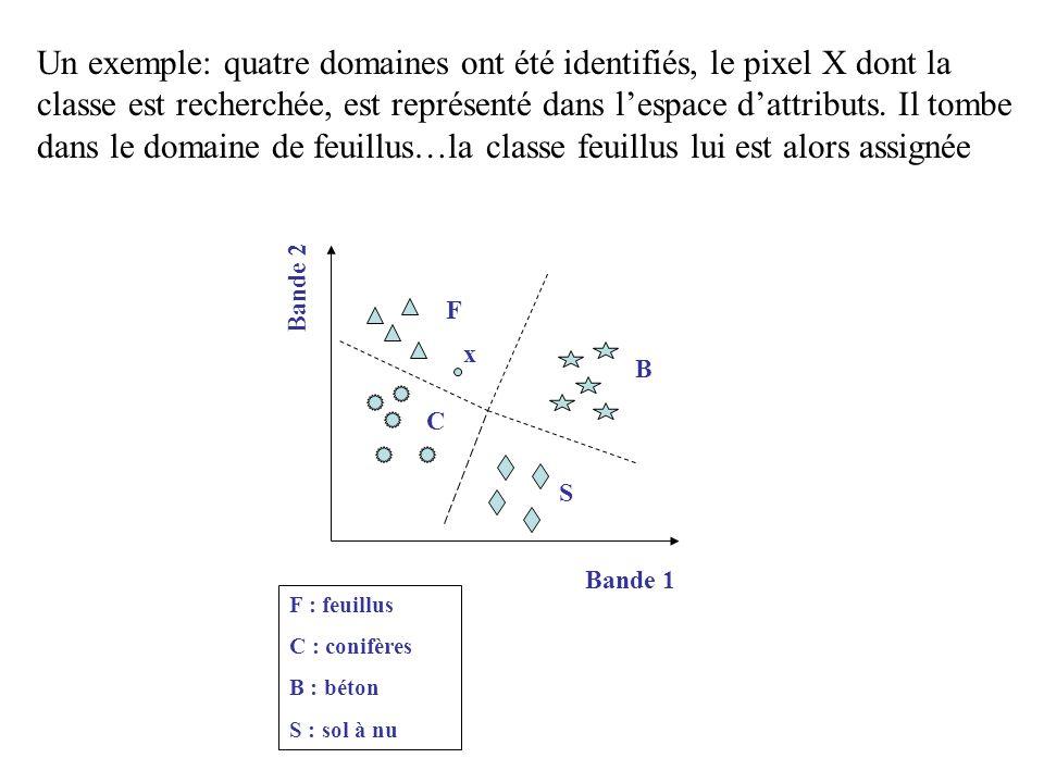 Un exemple: quatre domaines ont été identifiés, le pixel X dont la classe est recherchée, est représenté dans l'espace d'attributs. Il tombe dans le domaine de feuillus…la classe feuillus lui est alors assignée