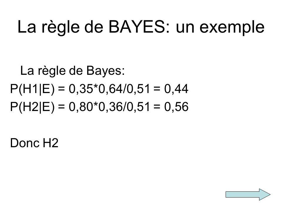 La règle de BAYES: un exemple