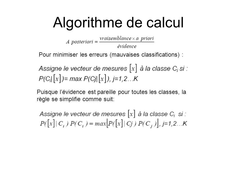 Algorithme de calcul Pour minimiser les erreurs (mauvaises classifications) :