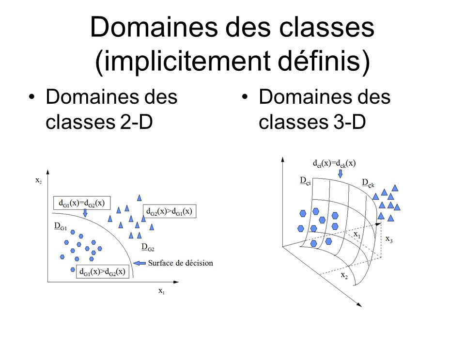 Domaines des classes (implicitement définis)