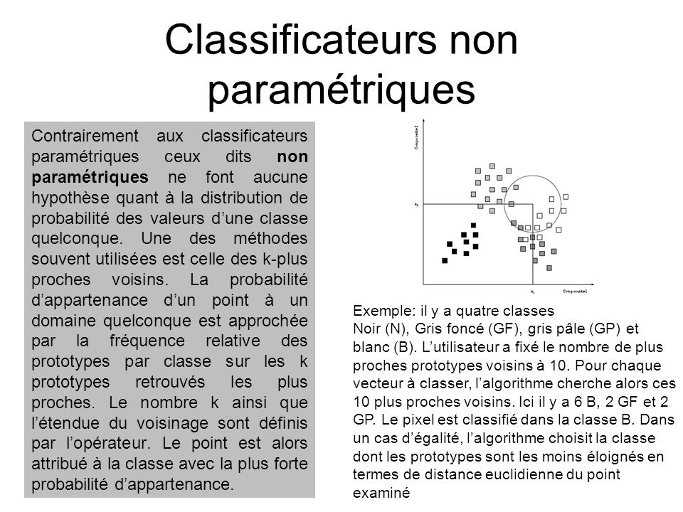 Classificateurs non paramétriques