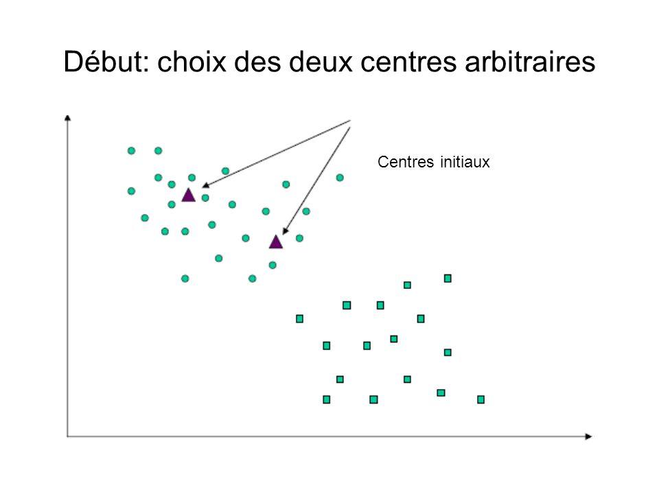 Début: choix des deux centres arbitraires