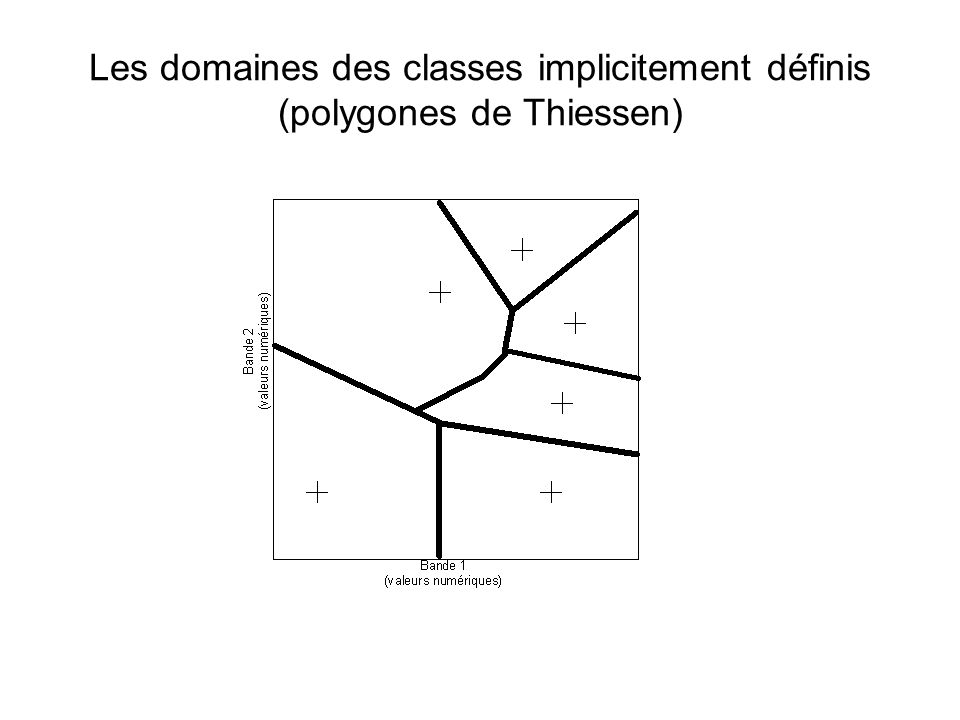 Les domaines des classes implicitement définis (polygones de Thiessen)