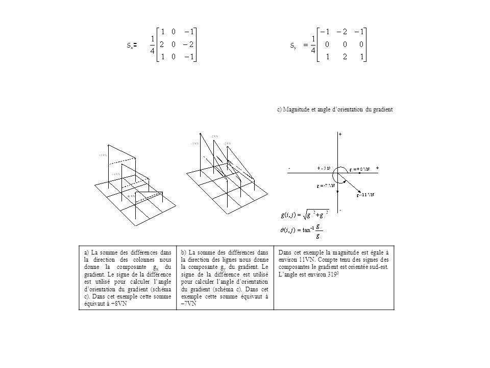 Sy Sx= c) Magnitude et angle d'orientation du gradient