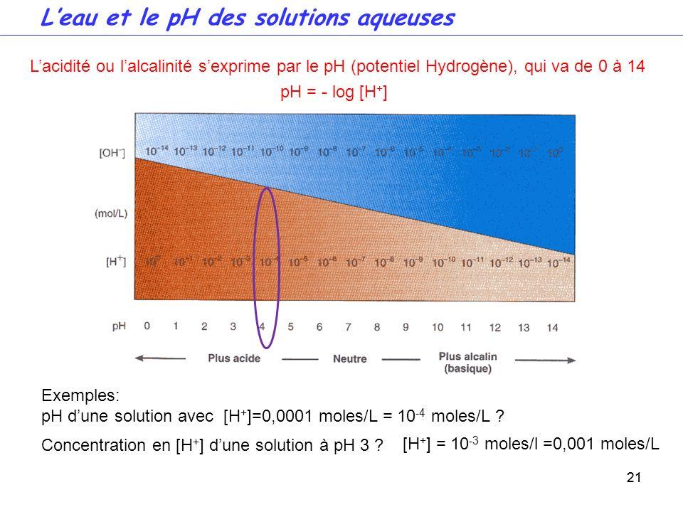 L'eau et le pH des solutions aqueuses