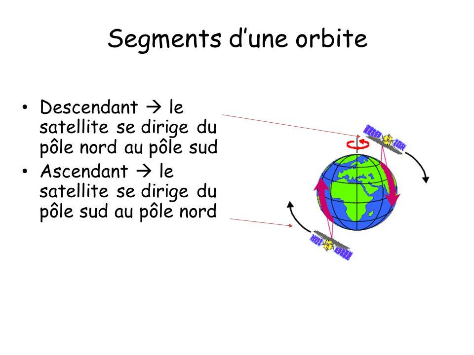 Segments d'une orbite Descendant  le satellite se dirige du pôle nord au pôle sud.