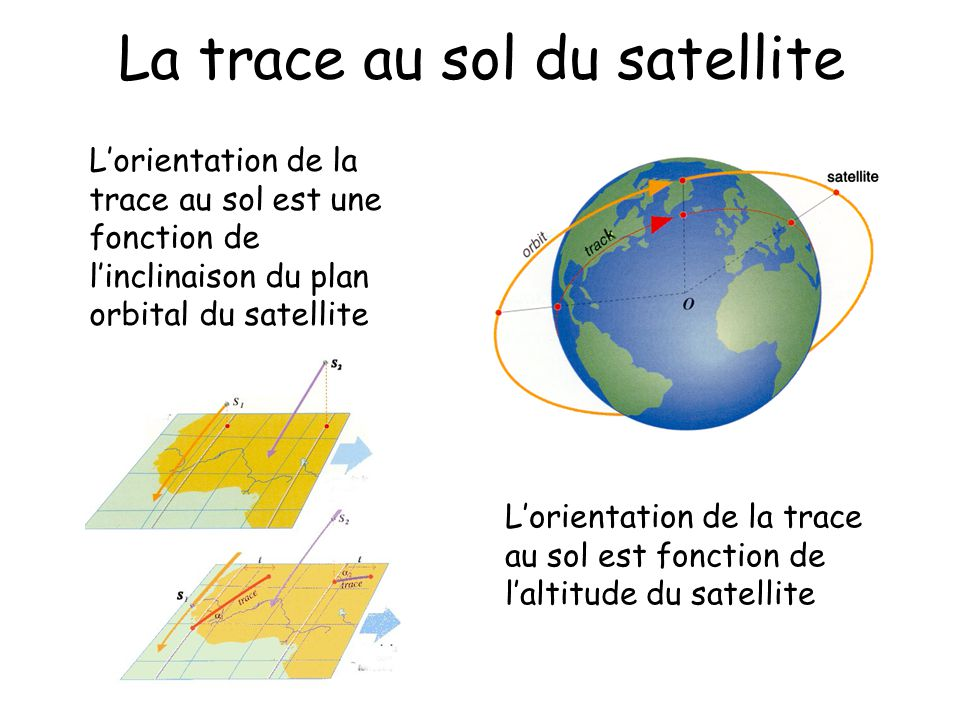 La trace au sol du satellite