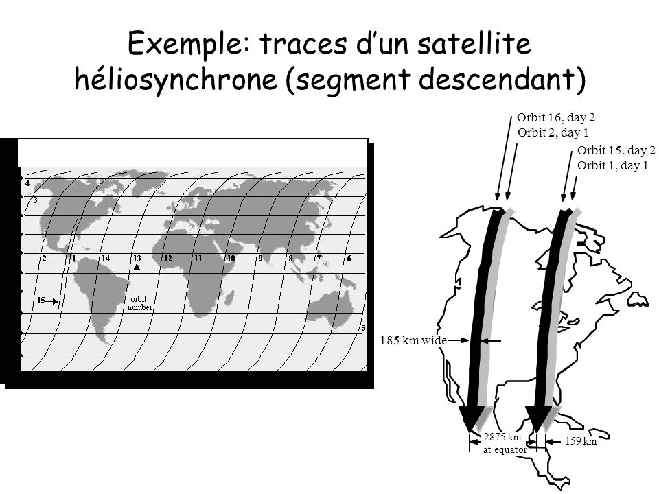 Exemple: traces d'un satellite héliosynchrone (segment descendant)
