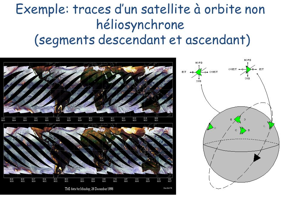 Exemple: traces d'un satellite à orbite non héliosynchrone (segments descendant et ascendant)