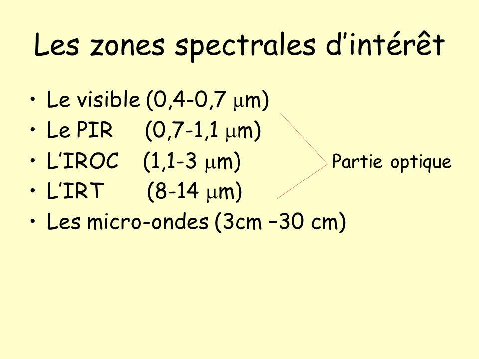 Les zones spectrales d'intérêt